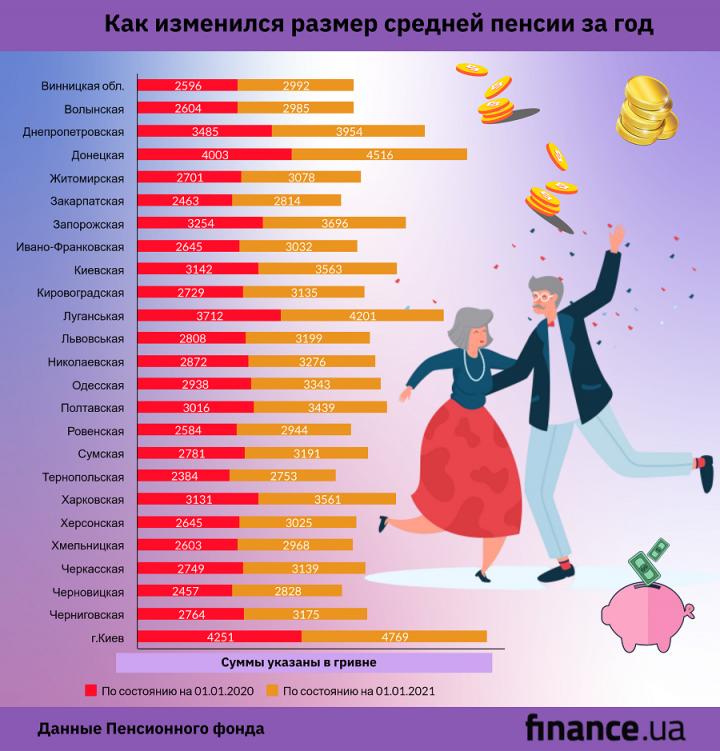 За 2020 год размер пенсии в среднем вырос на 424 грн - ПФУ