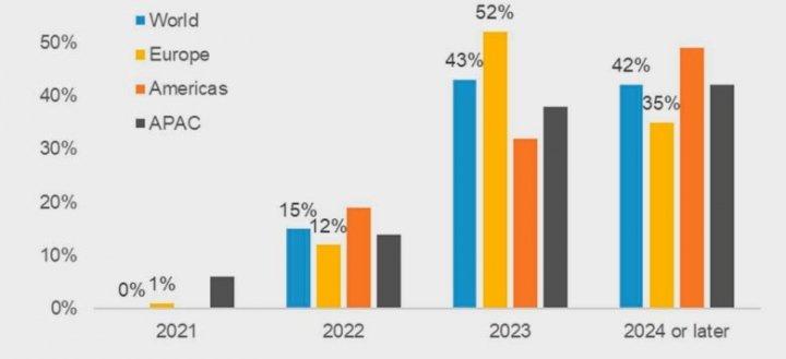 Когда международный туризм и сектор страхования туристов вернется к допандемическому уровню — прогноз