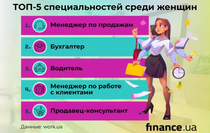 Женщины в Украине: сколько зарабатывают и на что тратят