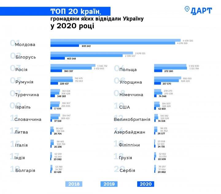 В 2020 году Украину посетили вчетверо меньше иностранцев, чем в 2019
