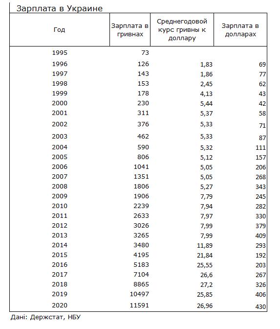 Как изменились зарплаты украинцев с 1995 года