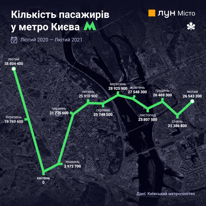 Тенденции: год карантина в Киеве в цифрах