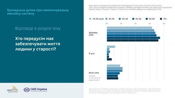 Почти 70% украинцев ждут, что государство обеспечит их пенсией в старости