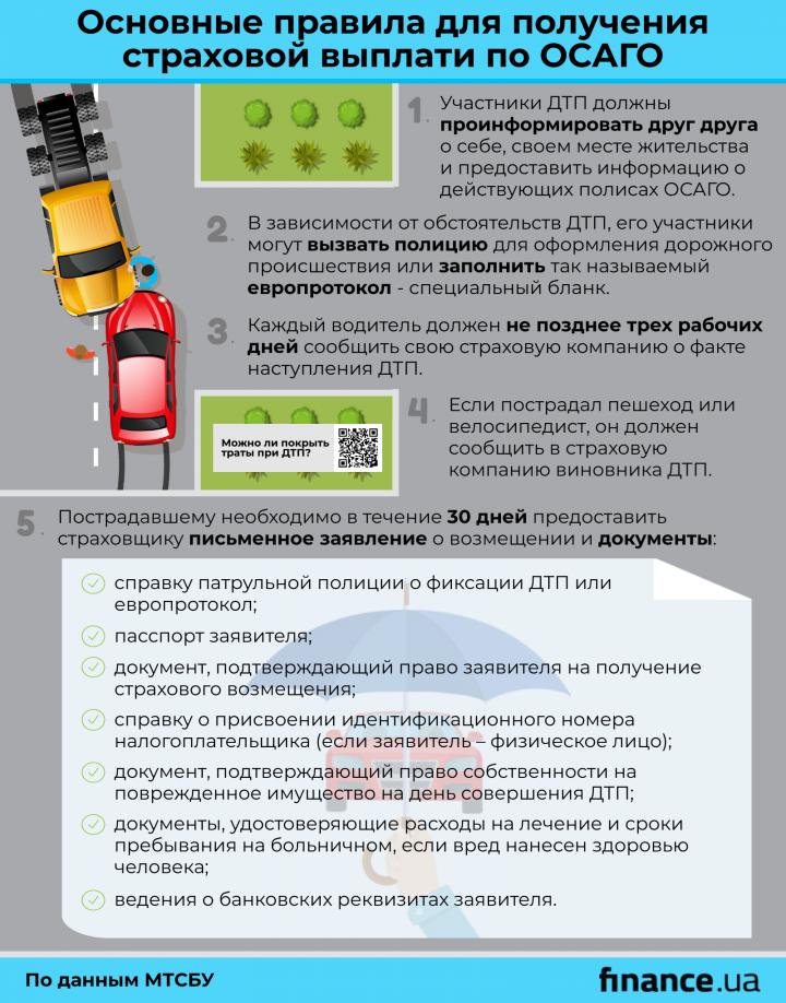 Алгоритм действий при ДТП для получения выплаты по ОСАГО (инфографика)