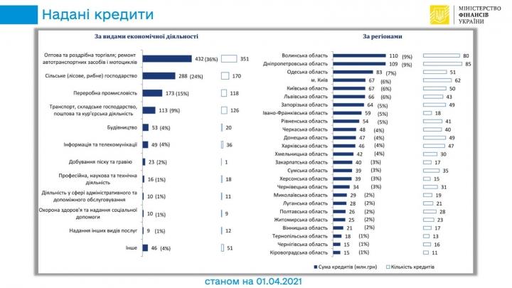 Банки выдали 1,2 млрд грн кредитов под портфельные гарантии