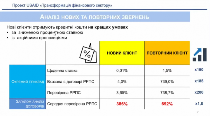 В 22% фактически удержанные МФО суммы с заемщика не соответствуют указанным в условиях (инфографика)