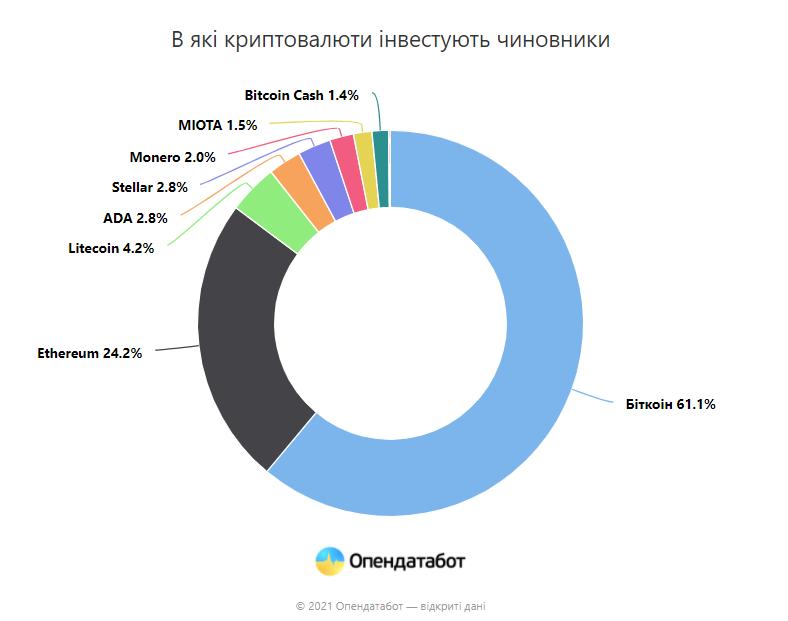 Депутаты, у которых больше всего криптовалюты — OpenDataBot (инфографика)