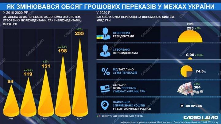 Как менялся объем денежных переводов внутри Украины за последние 5 лет