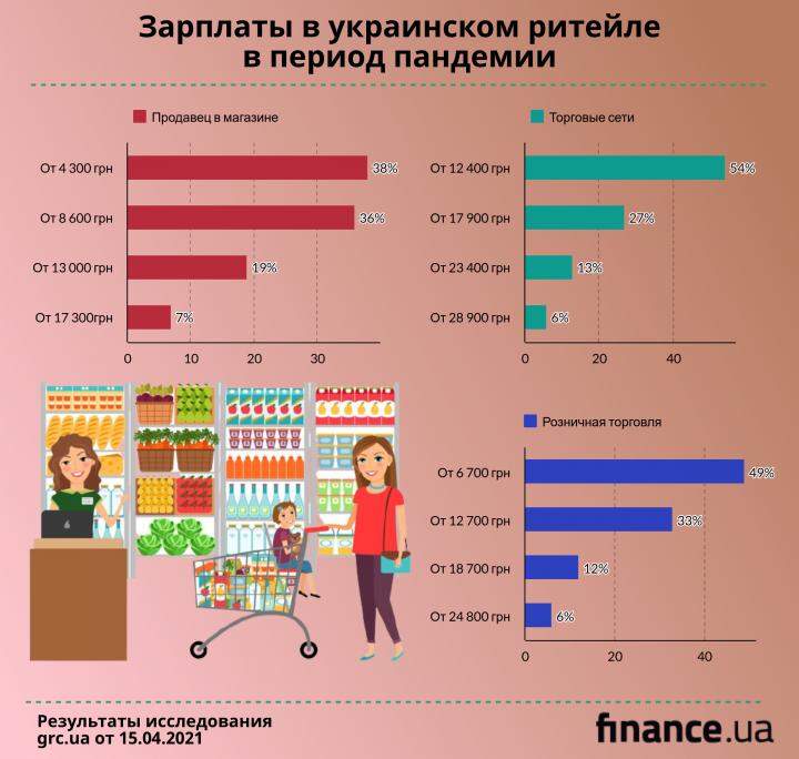 Сколько платят в украинском ритейле в период пандемии - исследование