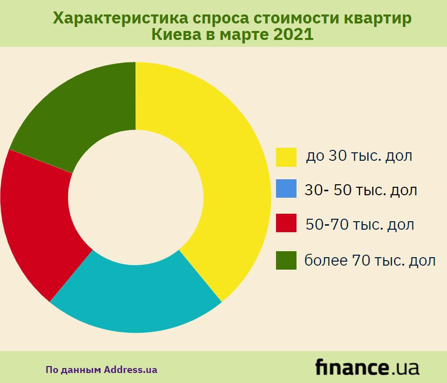 На вторичном рынке растут цены на однокомнатные и двухкомнатные квартиры (инфографика)
