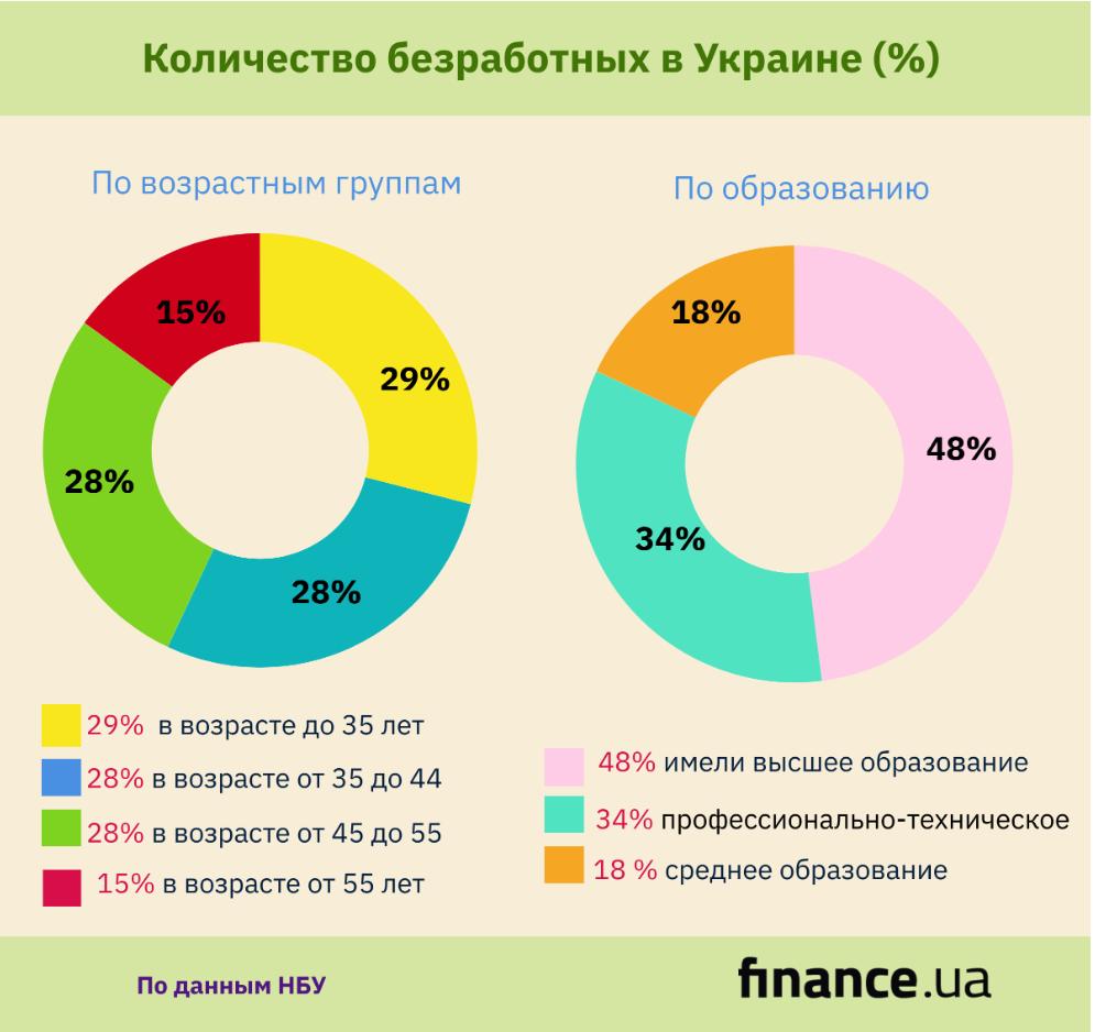 Регионы Украины, где больше всего безработных (инфографика)