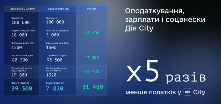 Детали о «Дія.City»: гиг-контракты и уменьшенные налоги