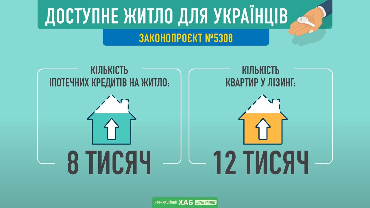 В «Слуге народа» рассказали, как государство будет обеспечивать украинцев доступным жильем