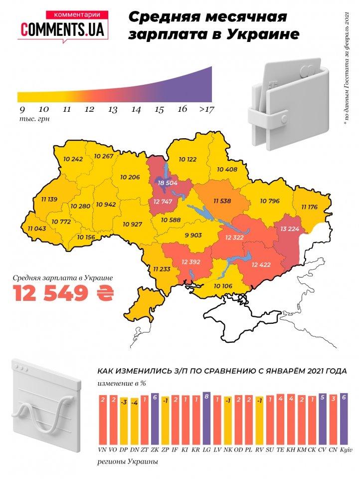 Средняя зарплата в Украине: в каких регионах платят больше всего