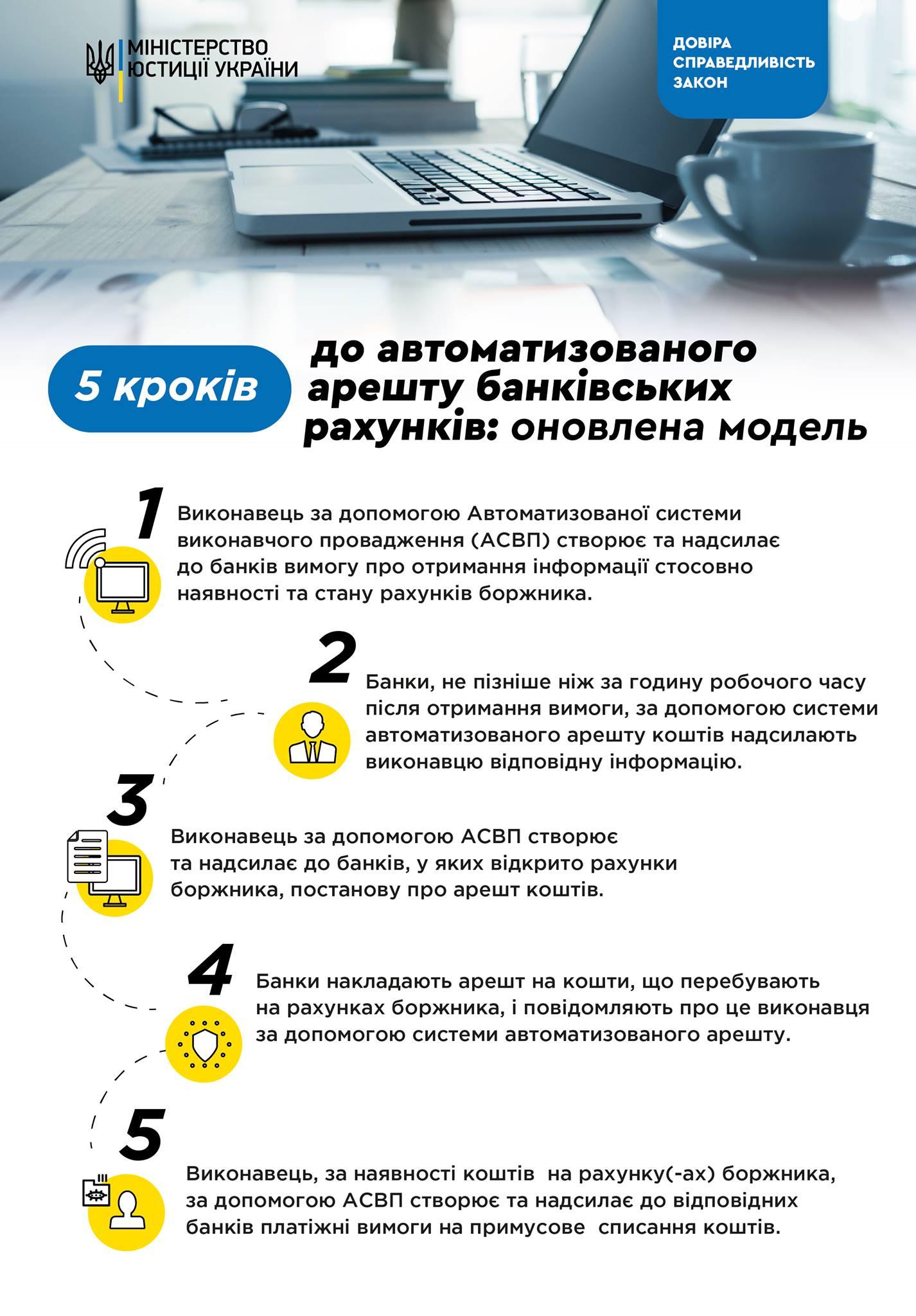Арест средств на банковских счетах должников: что изменится для самих граждан (инфографика)