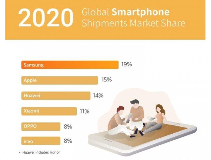 Продажи смартфонов в 2020 году упали на 10 %, а телефонов — на четверть