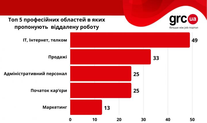 Удаленная работа в Украине: какие должности предлагают и сколько платят