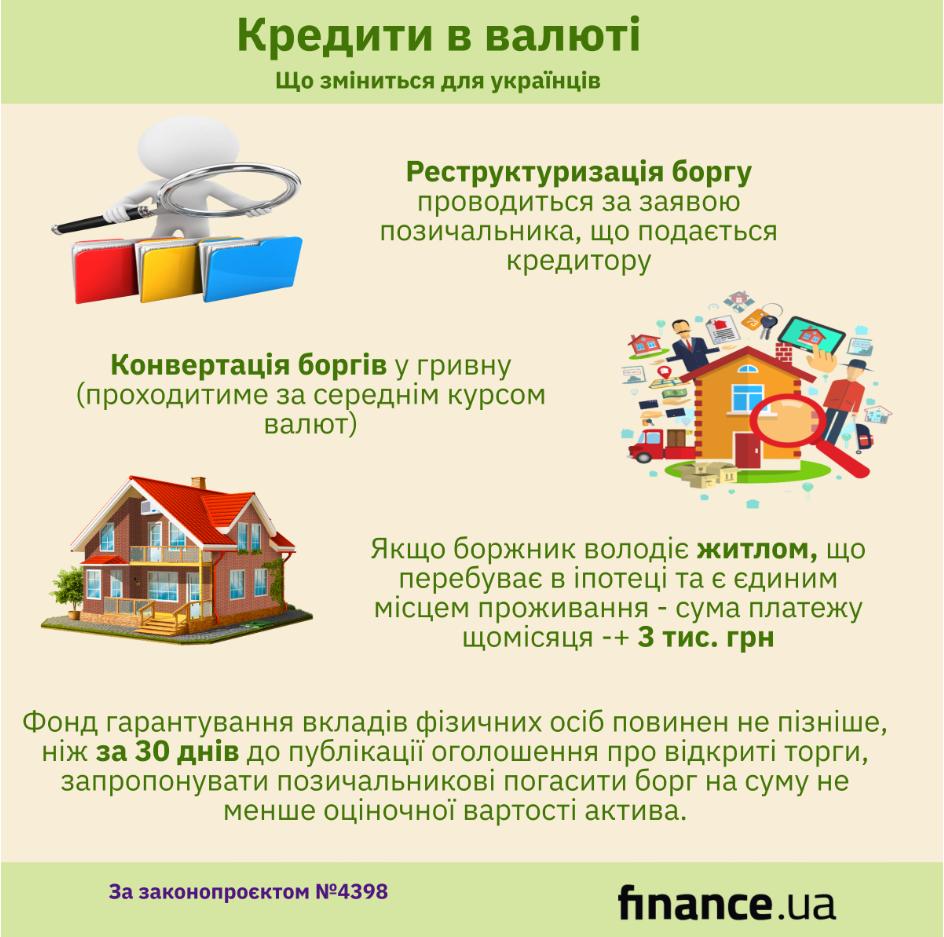 Валютные кредиты: что изменится (инфографика)