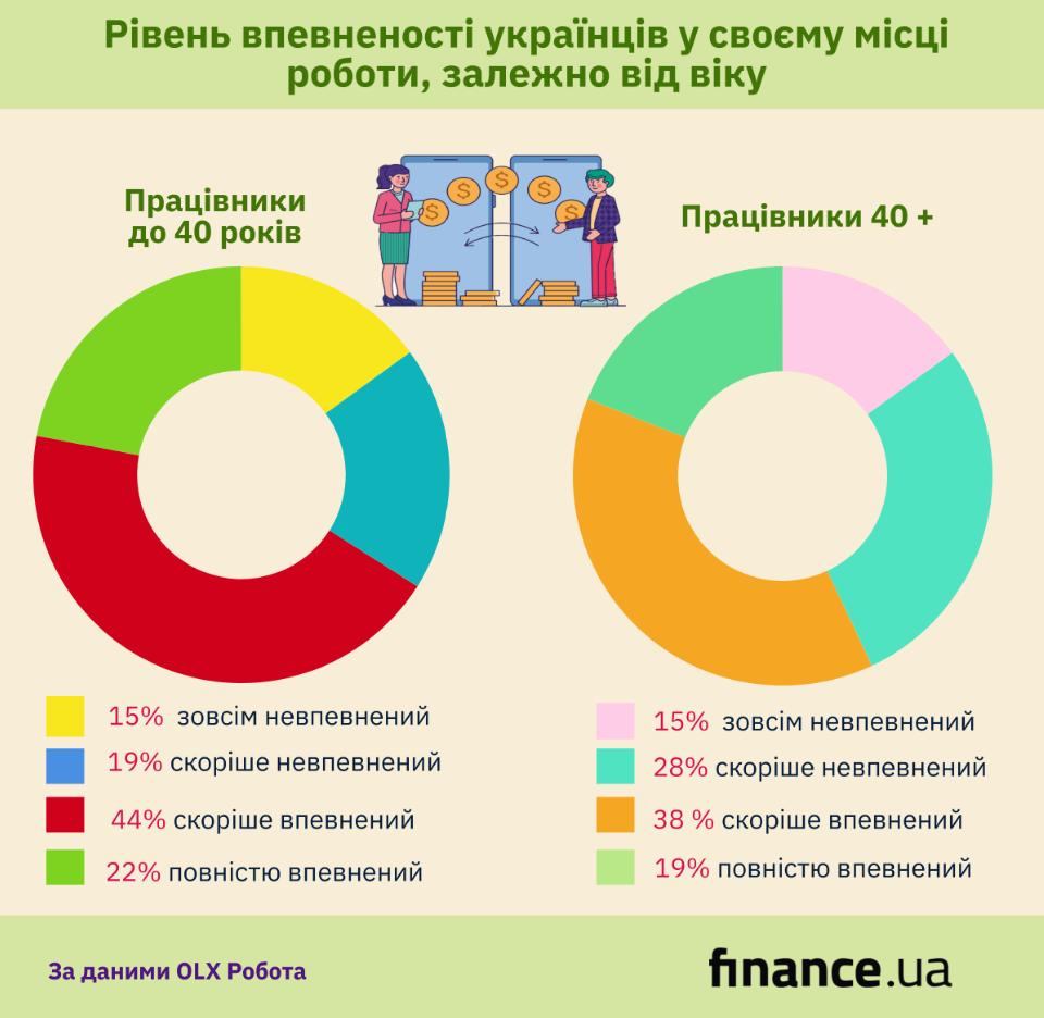Украинцам после 40 лет отказывают в трудоустройстве из-за возраста (инфографика)