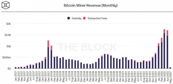 За месяц Bitcoin-майнеры заработали  ,7 млрд