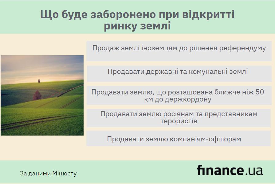 Кто и как сможет покупать землю в Украине (инфографика)
