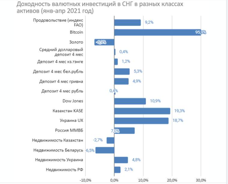 Эксперт назвал самую выгодную и самую неудачную валютную инвестицию в 2021 году (инфографика)