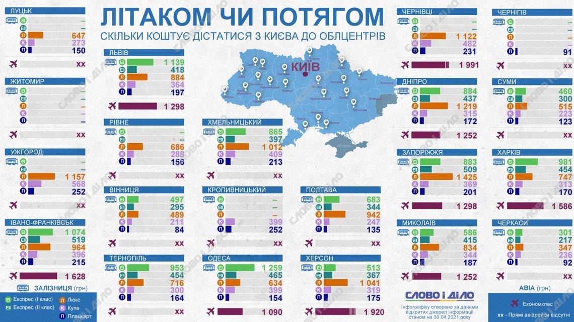 Самолетом или поездом: как дешевле доехать из Киева в облцентры (инфографика)