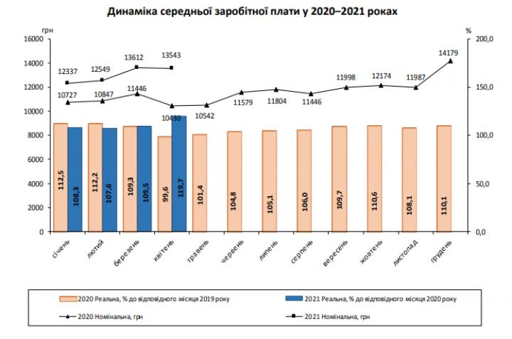 Реальная зарплата украинцев за год увеличилась почти на 30%