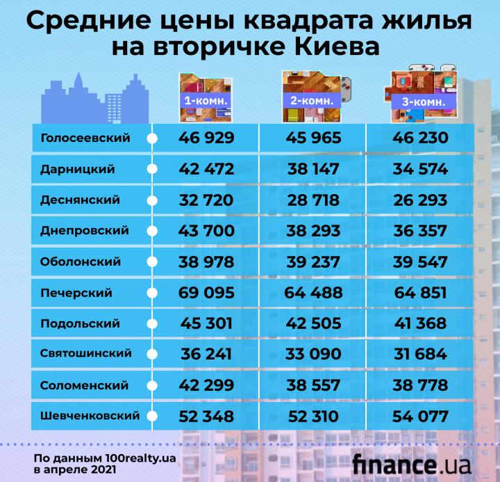 Цены на вторичке жилой недвижимости Киева (инфографика)