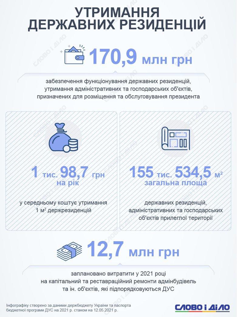 Сколько один украинец потратит на содержание Кабмина и ВР в 2021 году (инфографика)