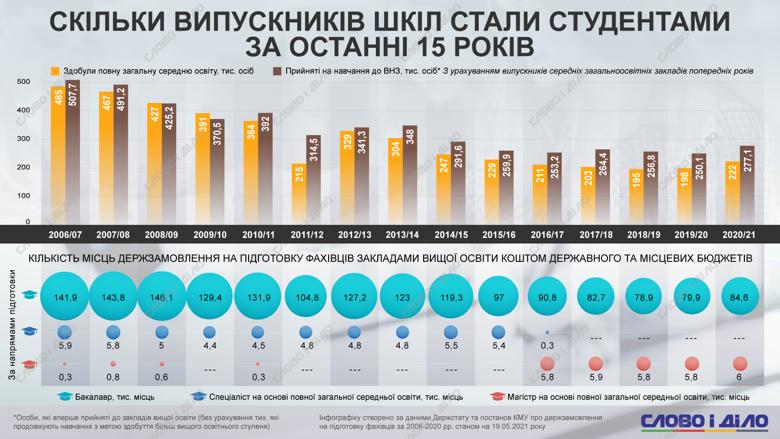 Вступительная кампания: как с годами меняется количество абитуриентов и объемы госзаказа (инфографика)