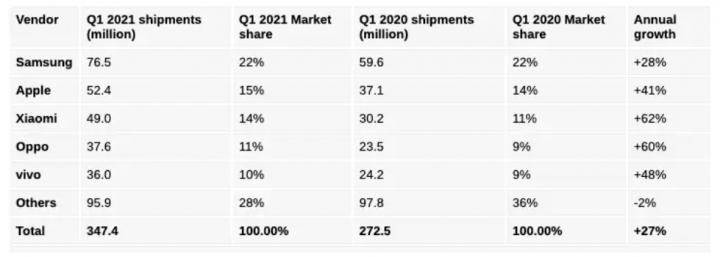 Названы мировые лидеры по продажам смартфонов (таблица)