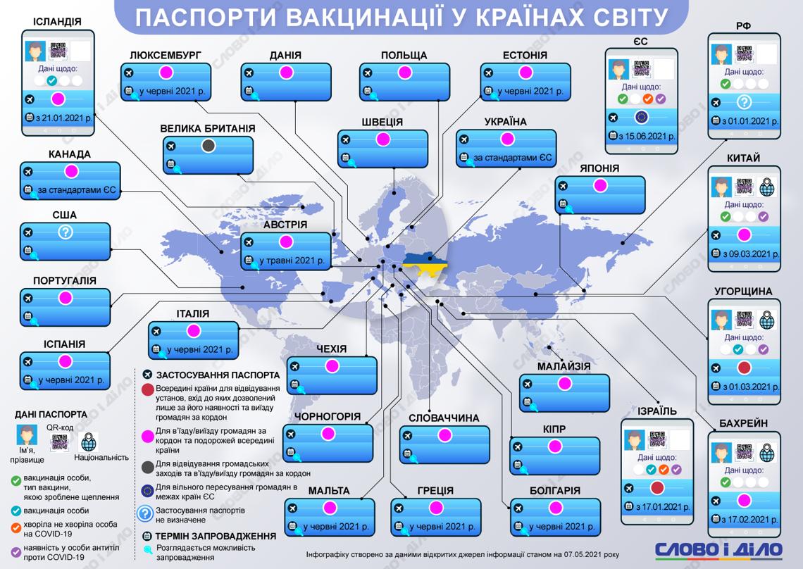 Какие страны мира и когда введут паспорта вакцинации (инфографика)