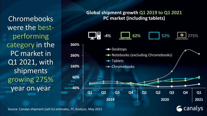 Анализ рынка ПК: поставки хромбуков в 2021 году выросли почти в четыре раза