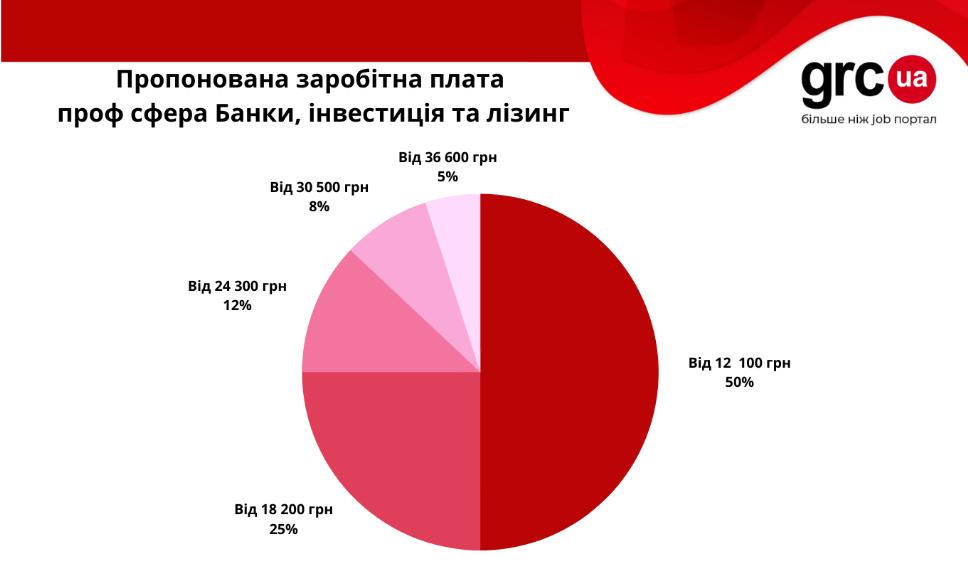 День банковского работника: ТОП-5 востребованных профессий, зарплаты (инфографика)