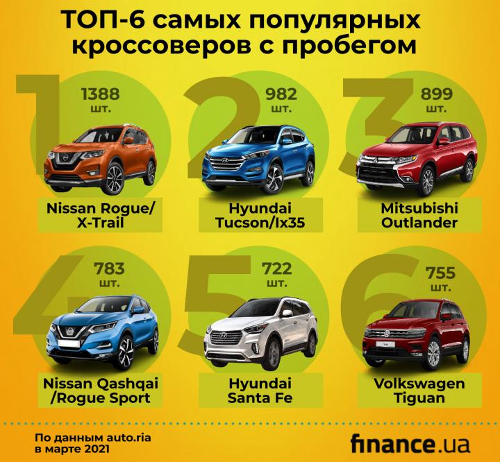Самые популярные кроссоверы в Украине начала 2021 года (инфографика)
