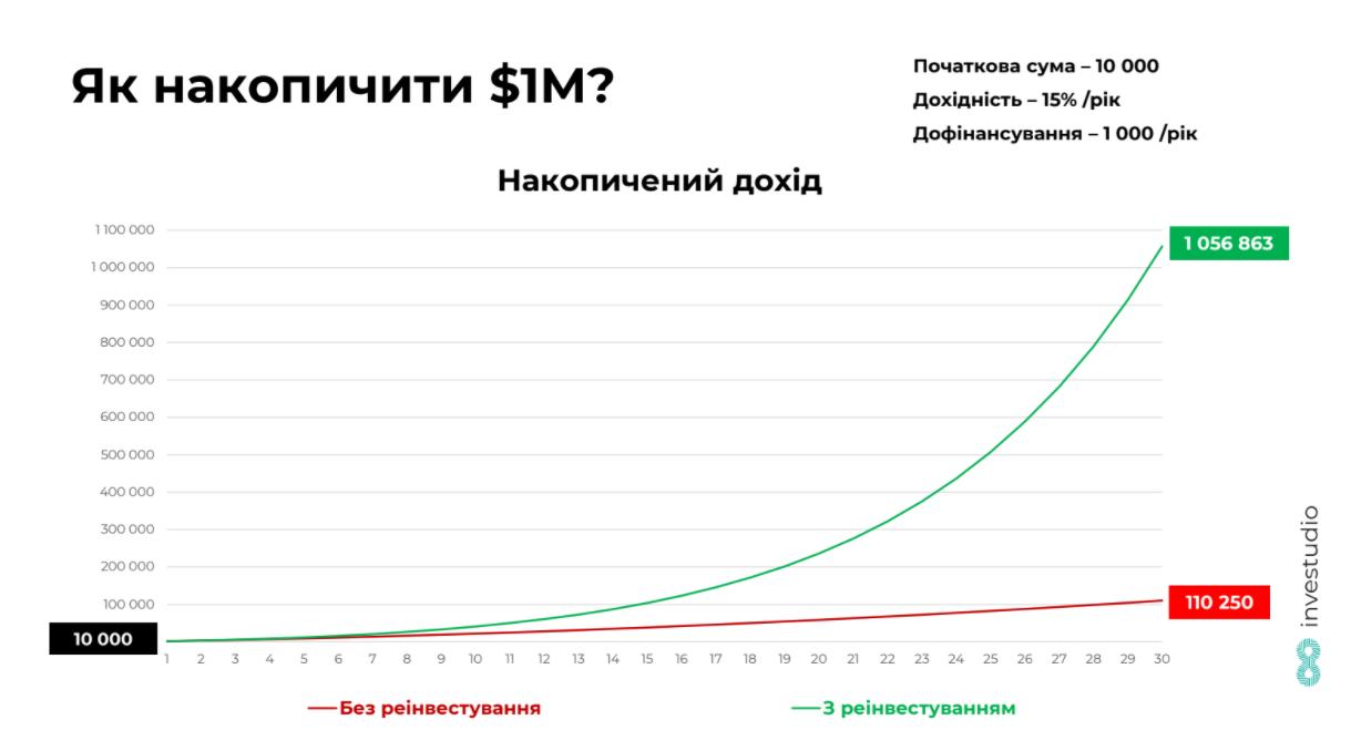 Как накопить 1 млн долларов — совет эксперта (инфографика)
