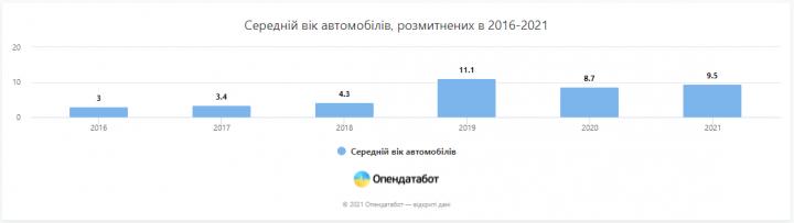 Владельцы «еврономеров» подняли средний возраст ввезенных машин в 2,5 раза