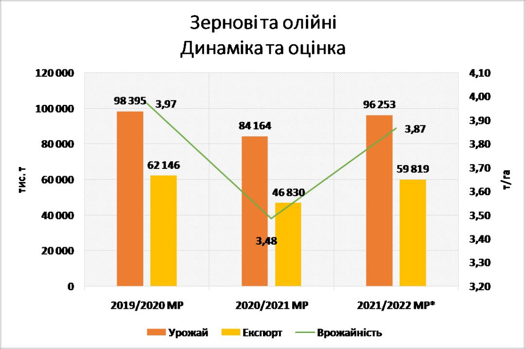 Украина в этом году может собрать один из лучших урожаев (инфографика)