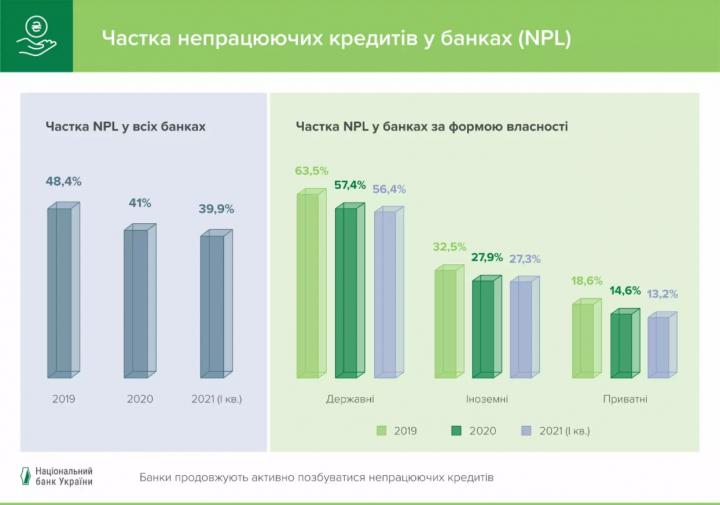 Банки Украины избавились от «проблемных» кредитов на миллиарды гривен