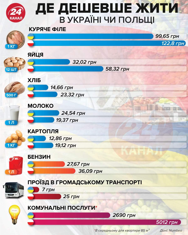 Где дешевле жить: в Украине или Польше (инфографика)