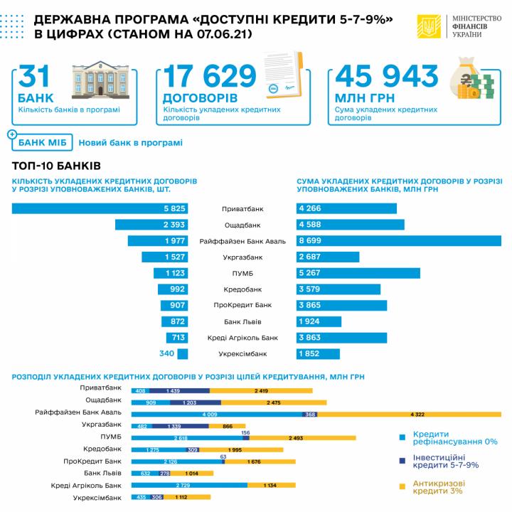 За неделю банки выдали доступных кредитов на 1,9 млрд грн
