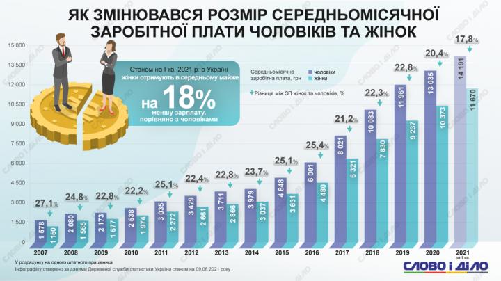 Как изменилась средняя зарплата женщин и мужчин в Украине с 2007 года (инфографика)