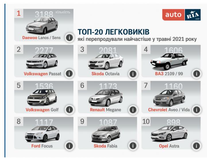 ТОП-10 самых популярных автомобилей с пробегом в мае (инфографика)