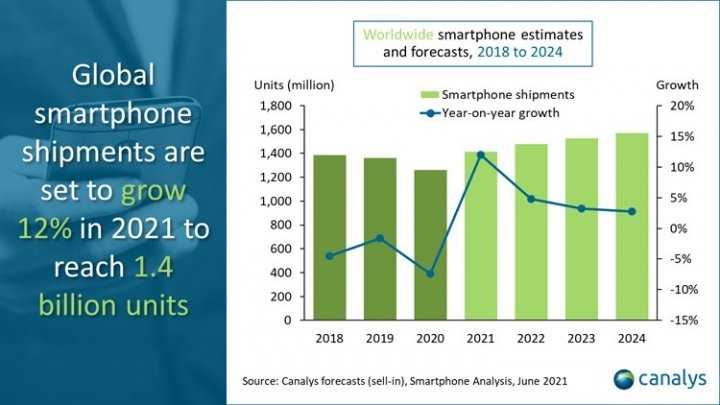 Рынку смартфонов в 2021 году предсказали подъём на 12 %
