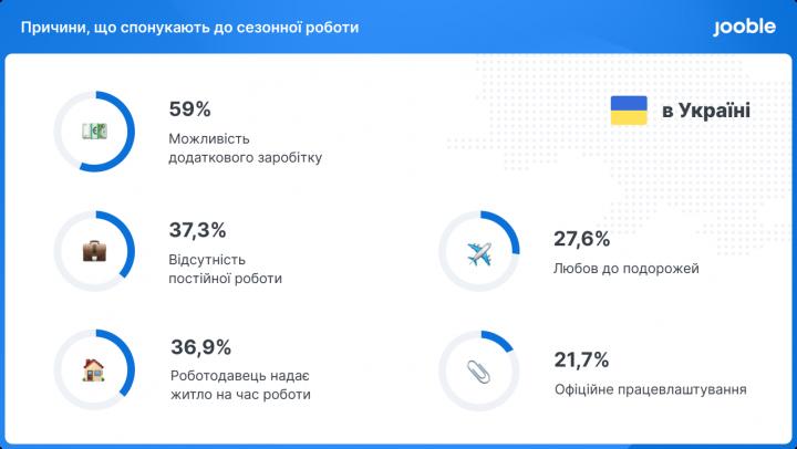 Более 30% украинцев готовы к миграции внутри страны ради сезонной работы