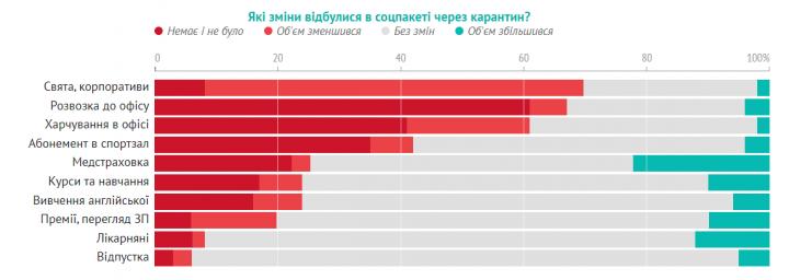 Больше продуктивности и овертаймов: как украинские айтишники пережили карантин
