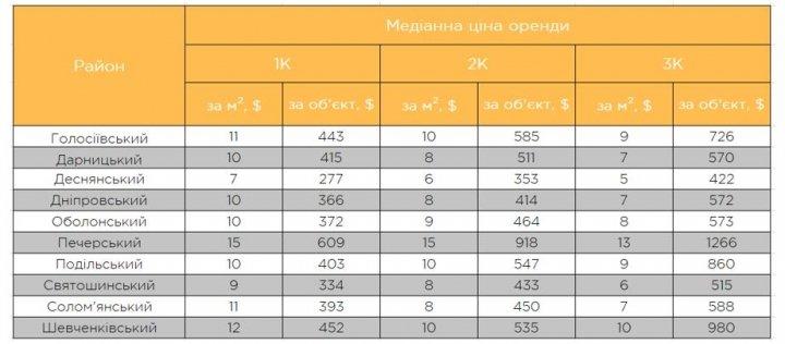 Сколько стоит аренда квартир в Киеве: цены по районам (инфографика)