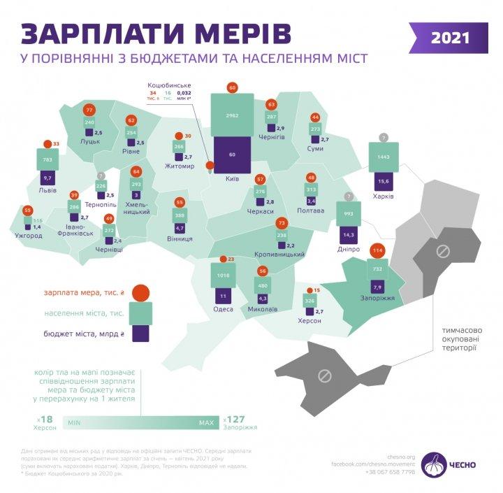 Сколько зарабатывают украинские мэры (инфографика)