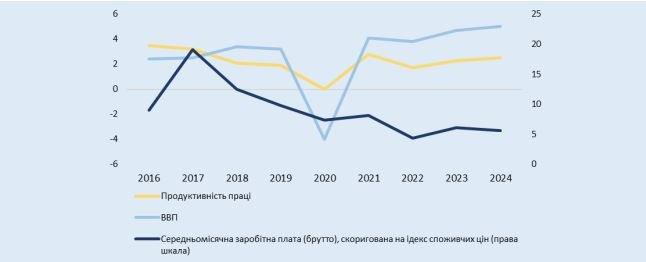 Как будет расти минимальная и среднемесячная заработная плата украинцев — прогноз правительства